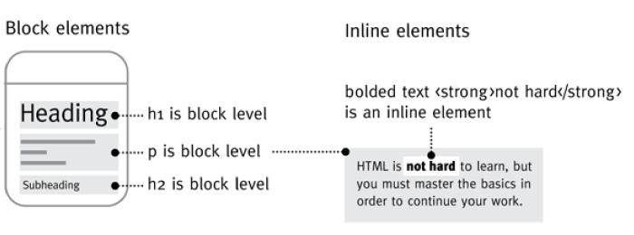 diagram of block elements versus inline elements in webpage layout