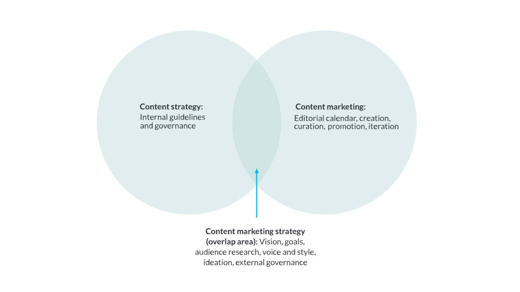 """Venn diagram. On the left is a circle with """"Content strategy: internal guidelines and governance"""" and on the right is another circle overlapping it with """"Content marketing: editorial calendar, creation, curation, promotion, iteration"""" Between the circles in the shared space is """"Content marketing strategy: vision, goals, audience research, voice and style, ideation, external governance"""""""